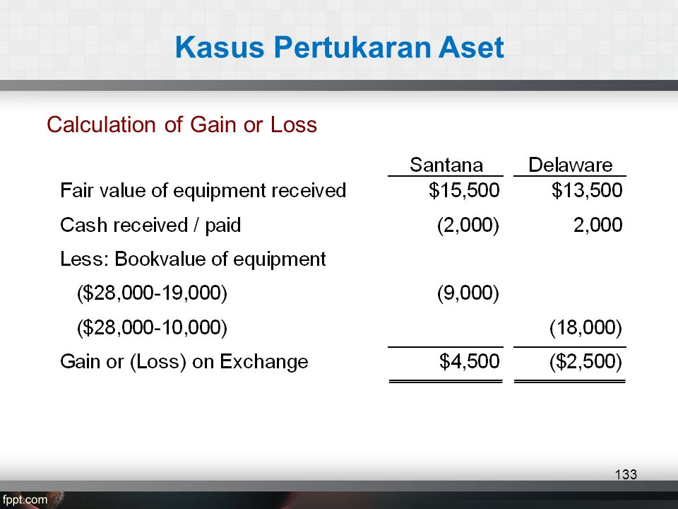 Kasus Pertukaran Aset Calculation of Gain or Loss