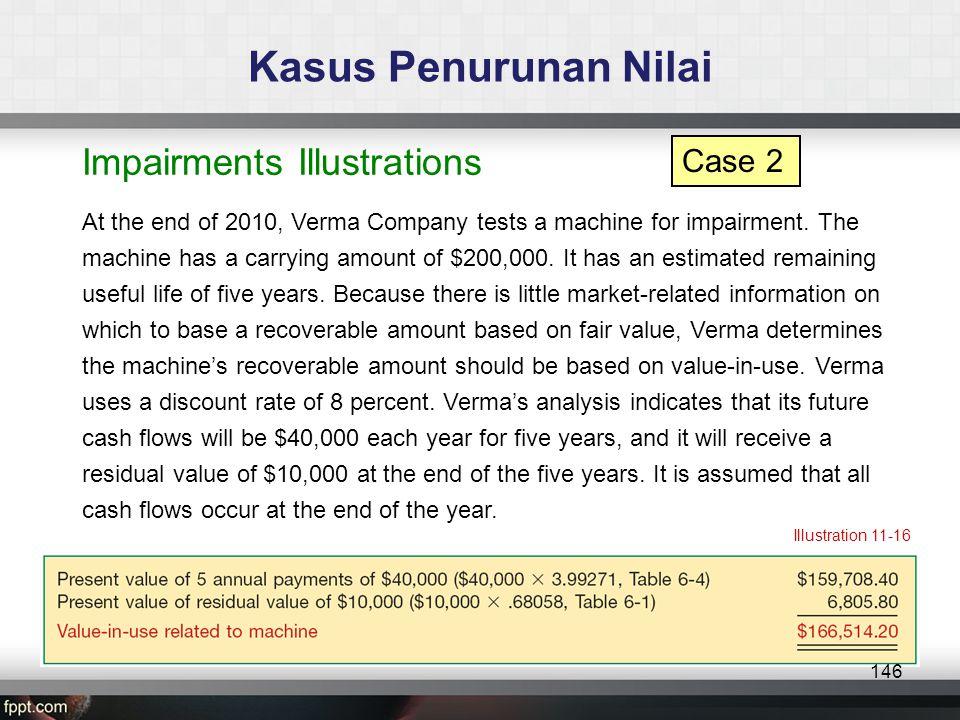 Kasus Penurunan Nilai Impairments Illustrations Case 2