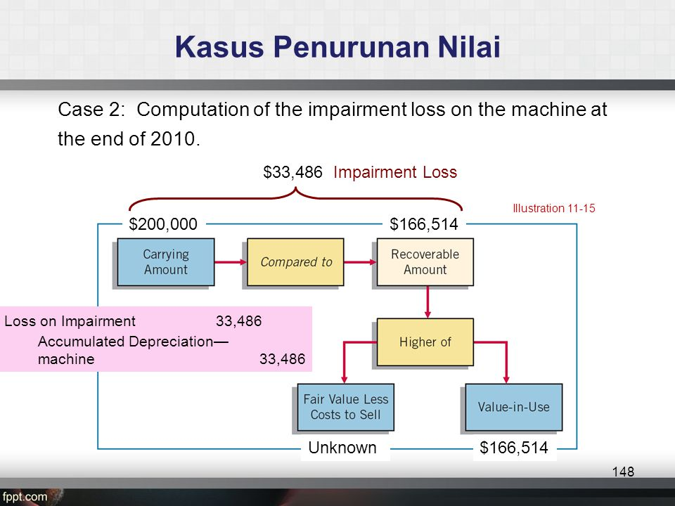 Kasus Penurunan Nilai Case 2: Computation of the impairment loss on the machine at the end of 2010.