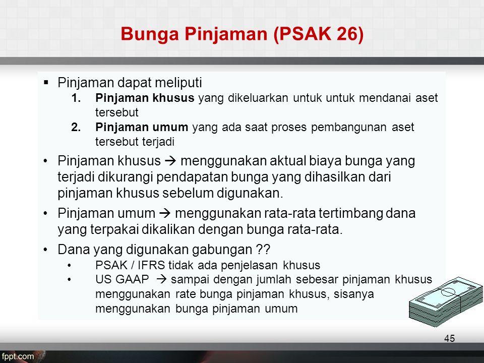 Bunga Pinjaman (PSAK 26) Pinjaman dapat meliputi
