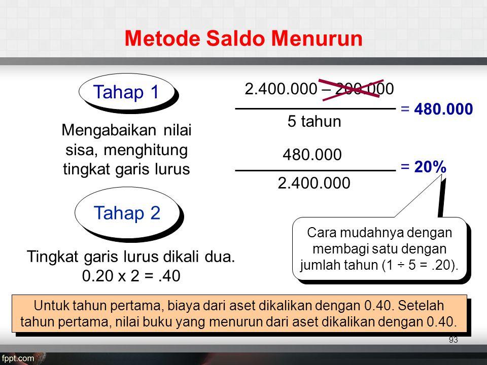2.400.000 – 200.000 Metode Saldo Menurun Tahap 1 Tahap 2 = 480.000