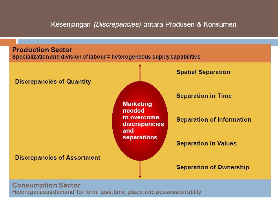 Kesenjangan (Discrepancies) antara Produsen & Konsumen