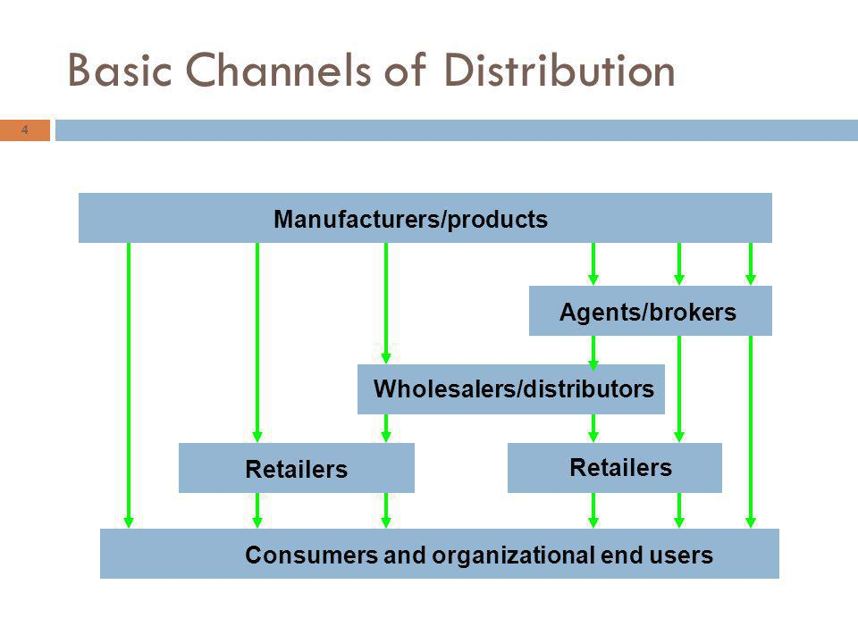 Basic Channels of Distribution