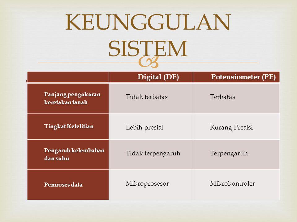 KEUNGGULAN SISTEM Menggunakan Sistem Digital Digital (DE)
