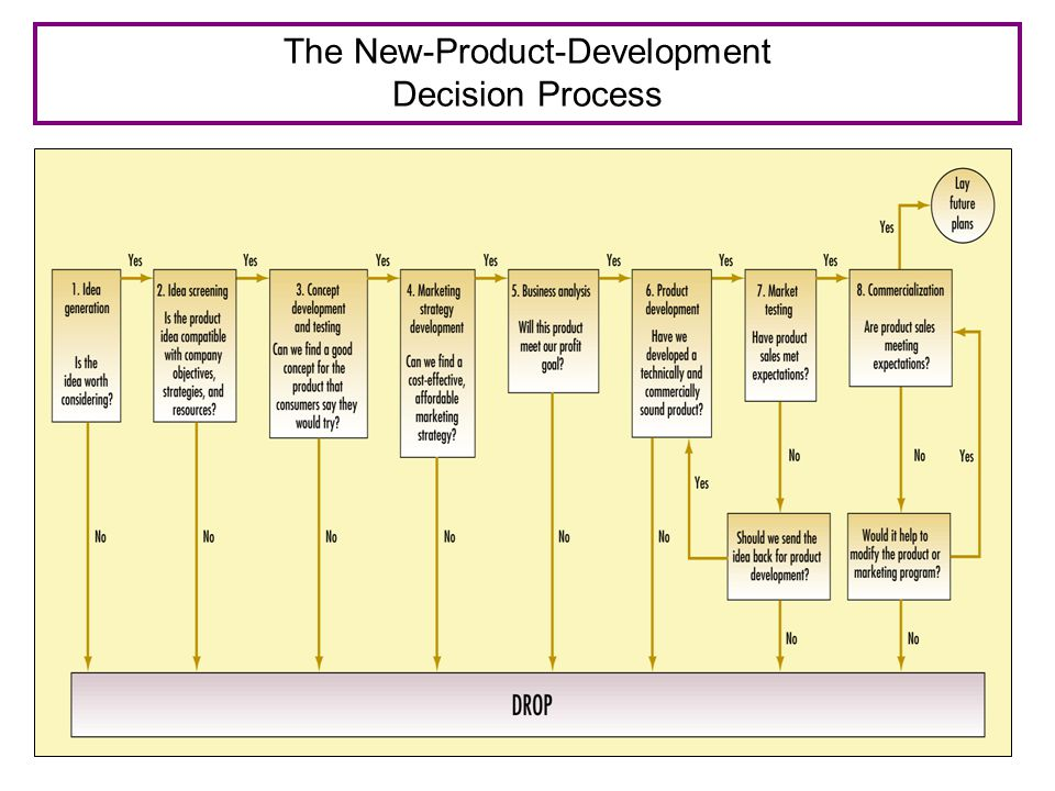 The New-Product-Development