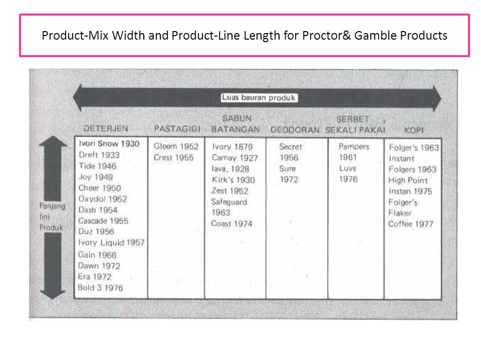 Product-Mix Width and Product-Line Length for Proctor& Gamble Products