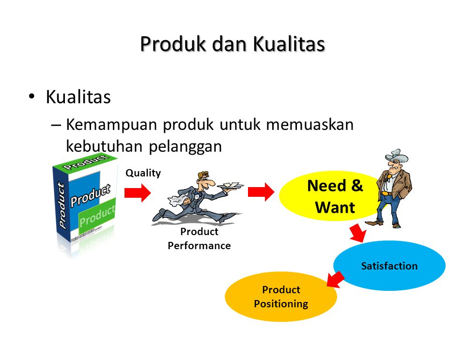 Produk dan Kualitas Kualitas