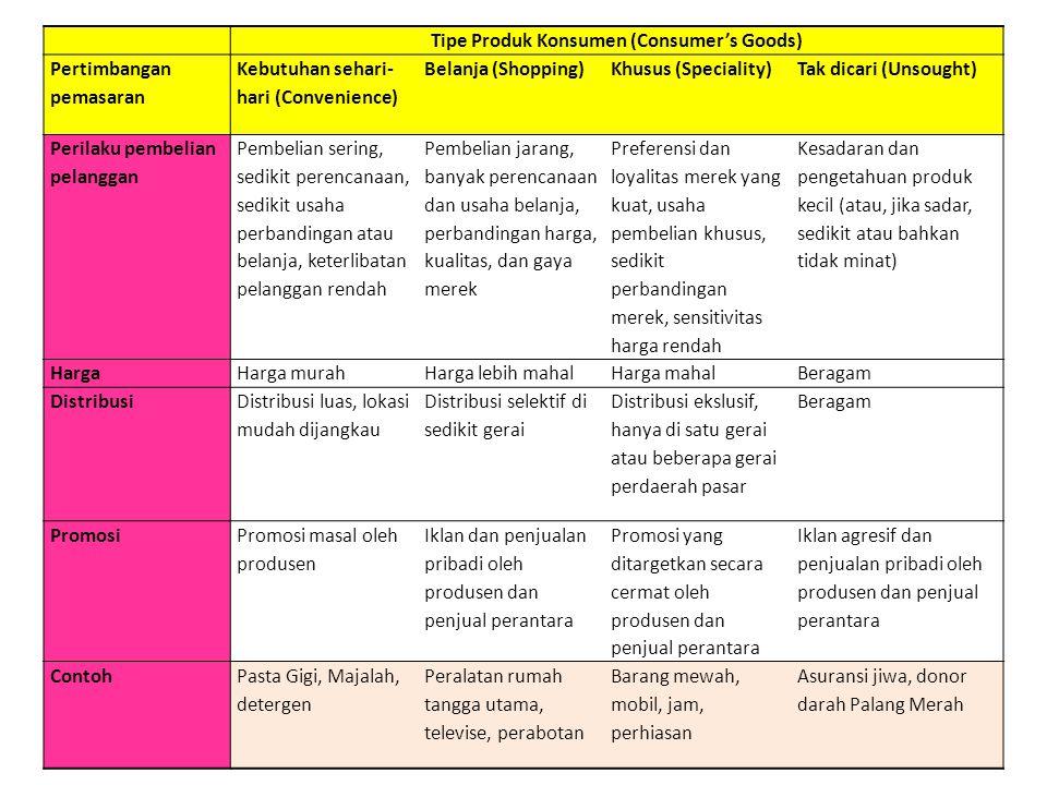 Tipe Produk Konsumen (Consumer's Goods)