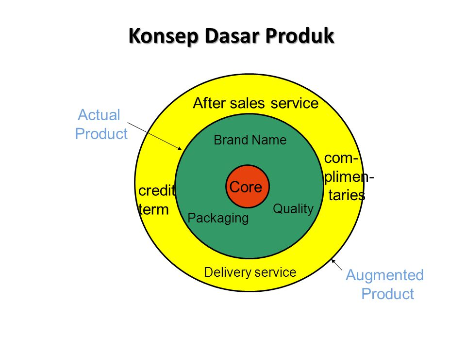Konsep Dasar Produk After sales service Actual Product com- plimen-