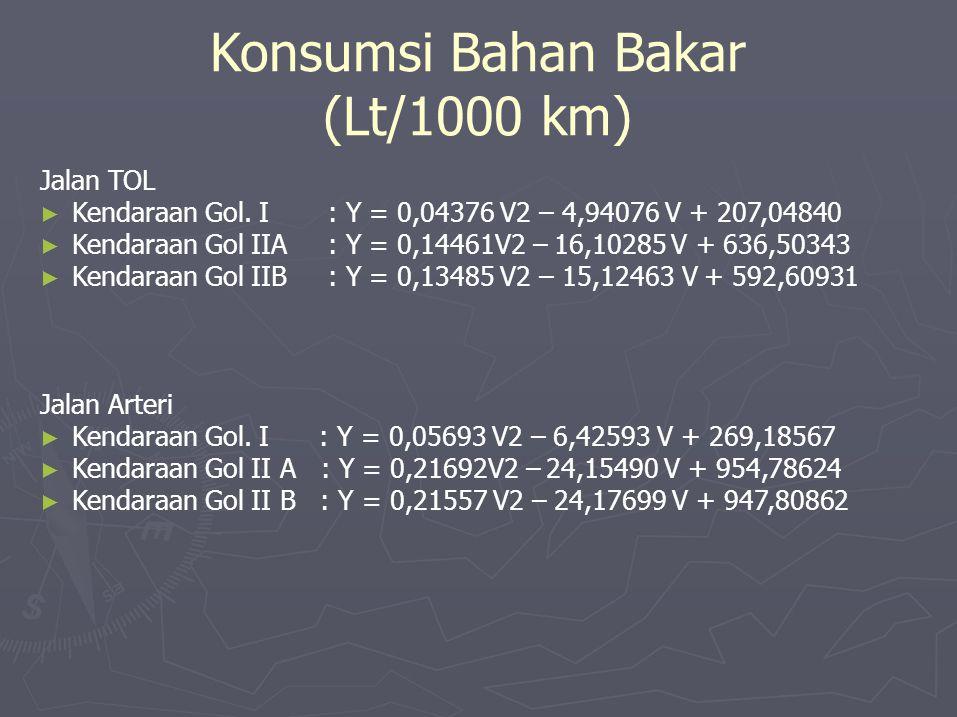 Konsumsi Bahan Bakar (Lt/1000 km) Jalan TOL