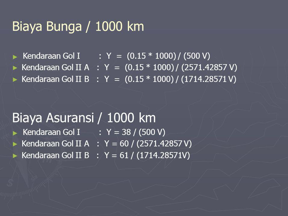 Biaya Bunga / 1000 km Biaya Asuransi / 1000 km Kendaraan Gol I