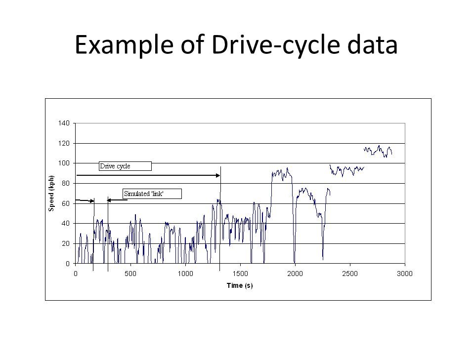 Example of Drive-cycle data