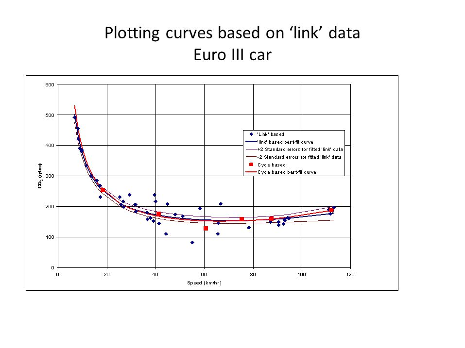 Plotting curves based on 'link' data Euro III car