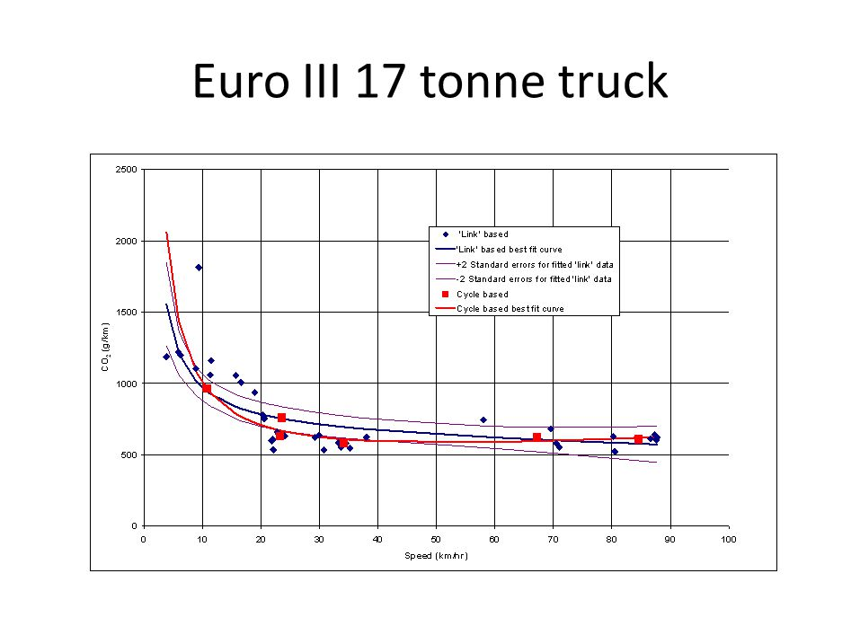 Euro III 17 tonne truck Euro III 17 tonne truck using disaggregated drive-cycle data simulating links and the original drive-cycle data.