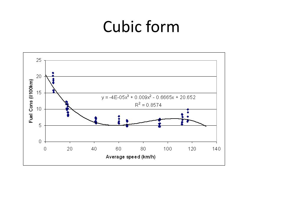 Cubic form Cubic (3rd order polynomial) curve fitted to l/100km data