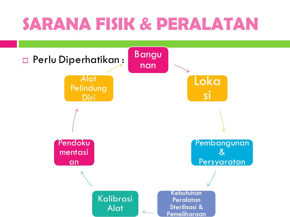 SARANA FISIK & PERALATAN