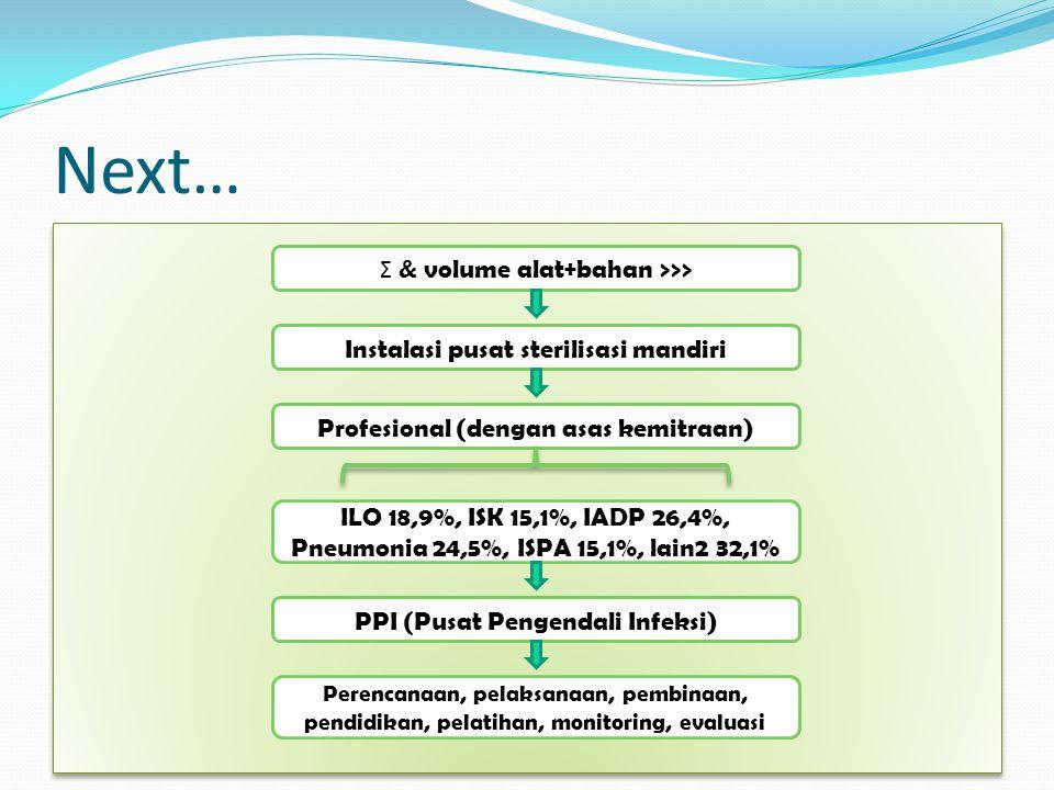 Next… Σ & volume alat+bahan >>>