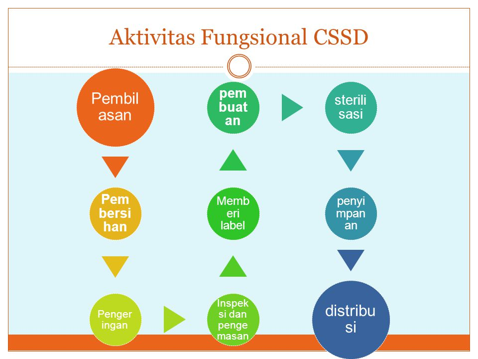 Aktivitas Fungsional CSSD