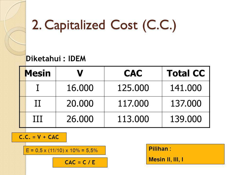 2. Capitalized Cost (C.C.) Mesin V CAC Total CC I 16.000 125.000