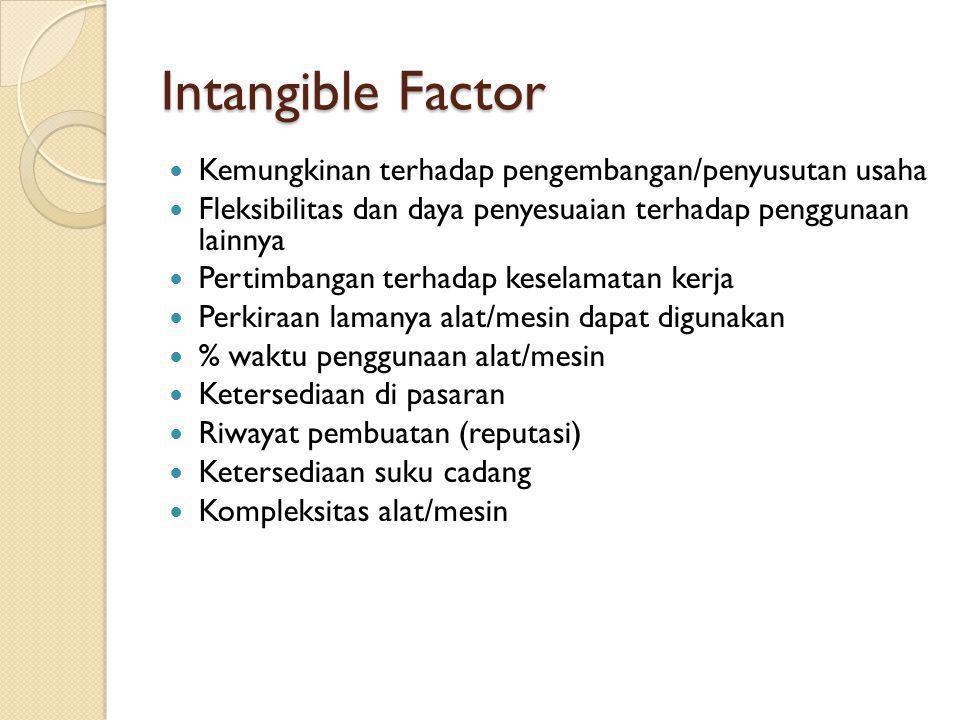 Intangible Factor Kemungkinan terhadap pengembangan/penyusutan usaha
