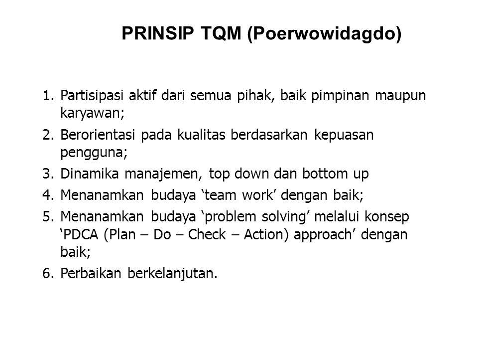 PRINSIP TQM (Poerwowidagdo)