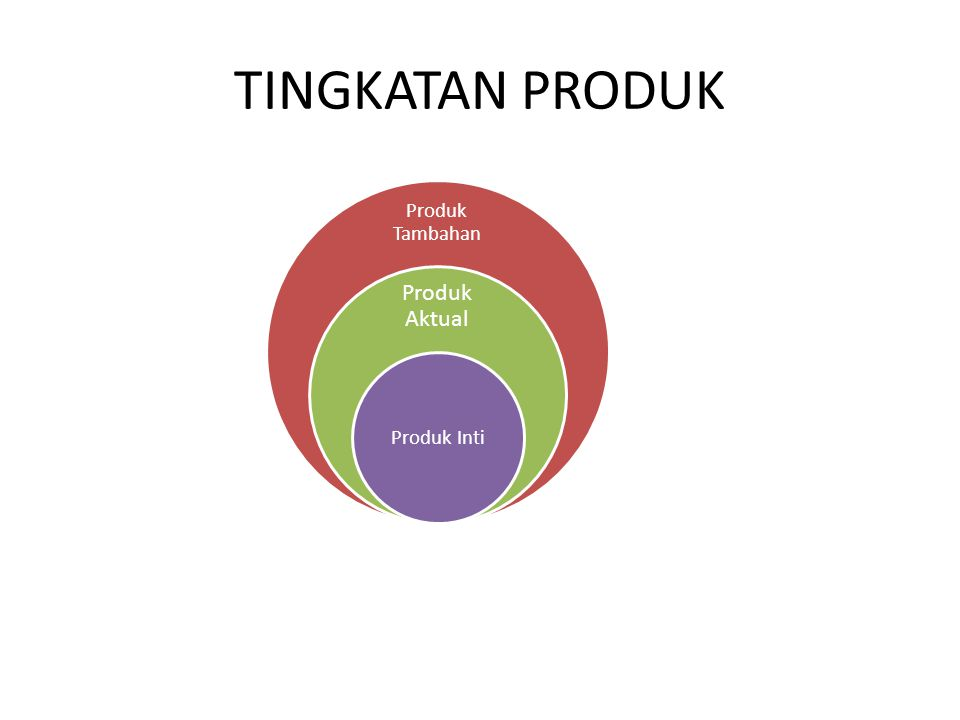 TINGKATAN PRODUK Produk Tambahan Produk Aktual Produk Inti