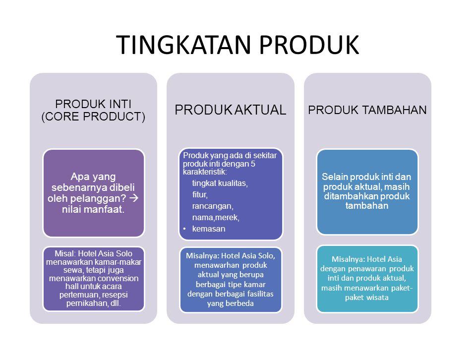 TINGKATAN PRODUK PRODUK AKTUAL PRODUK INTI (CORE PRODUCT)