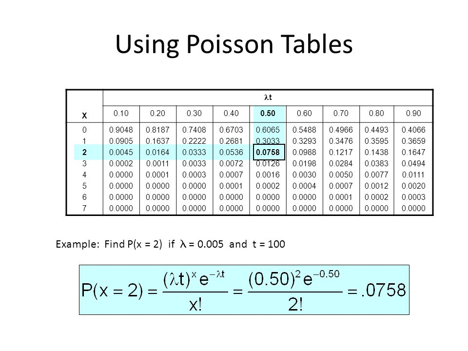 Using Poisson Tables Example: Find P(x = 2) if  = 0.005 and t = 100 X