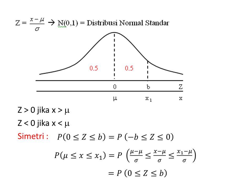 Z > 0 jika x >  Z < 0 jika x <  Simetri :