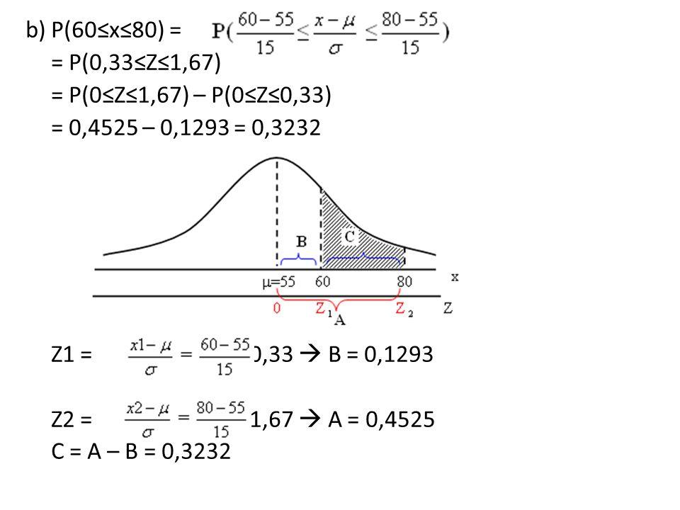 b) P(60≤x≤80) = = P(0,33≤Z≤1,67) = P(0≤Z≤1,67) – P(0≤Z≤0,33) = 0,4525 – 0,1293 = 0,3232. Z1 = = 0,33  B = 0,1293.