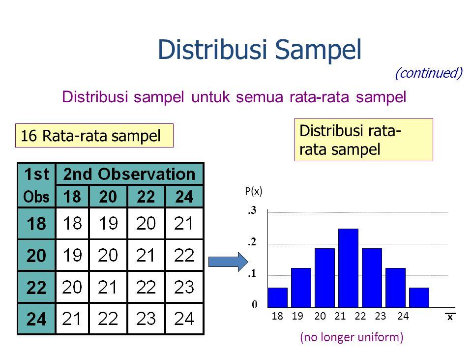 Distribusi sampel untuk semua rata-rata sampel