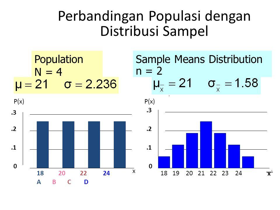 Perbandingan Populasi dengan Distribusi Sampel