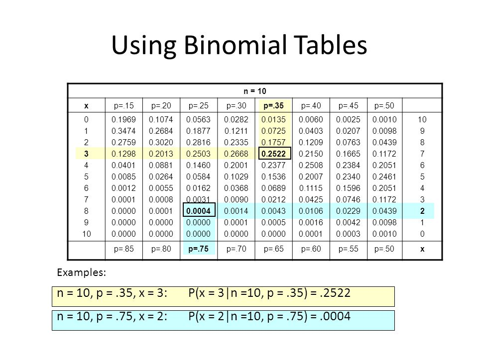 Using Binomial Tables n = 10. x. p=.15. p=.20. p=.25. p=.30. p=.35. p=.40. p=.45. p=.50. 1.