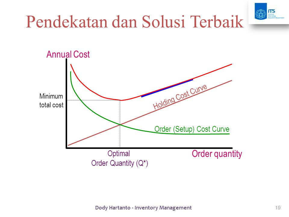inventory and annual holding cost