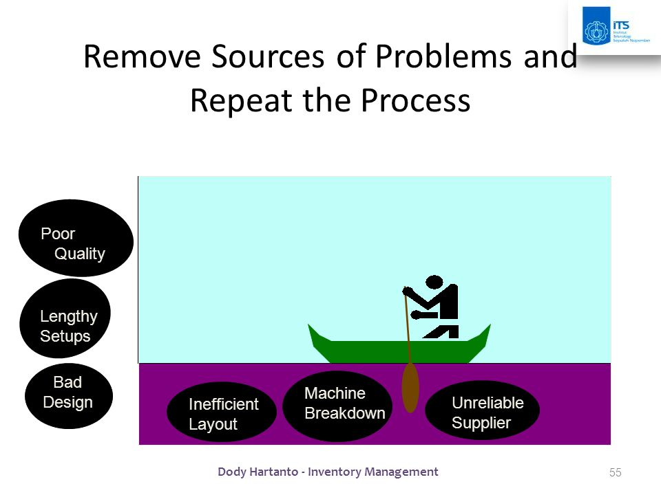 Remove Sources of Problems and Repeat the Process