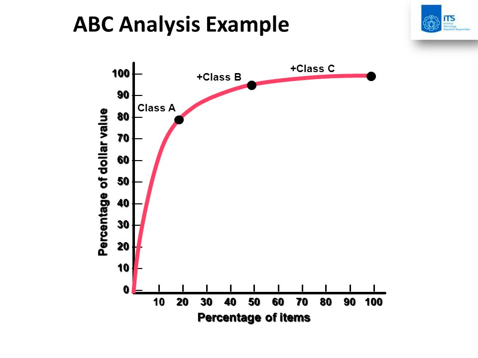ABC Analysis Example Percentage of dollar value Percentage of items 10