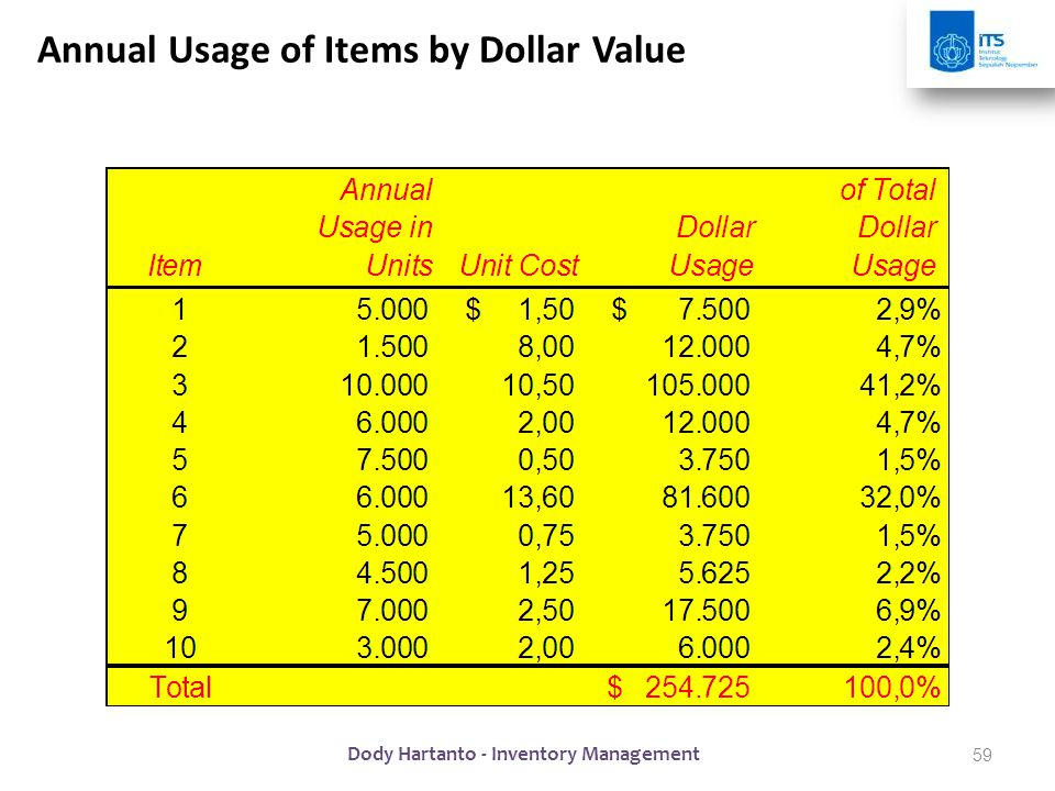 Annual Usage of Items by Dollar Value