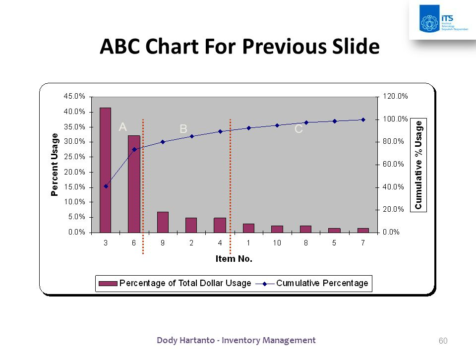 ABC Chart For Previous Slide