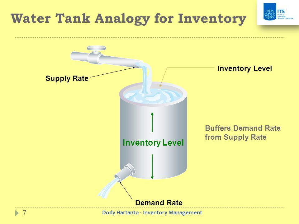 Water Tank Analogy for Inventory