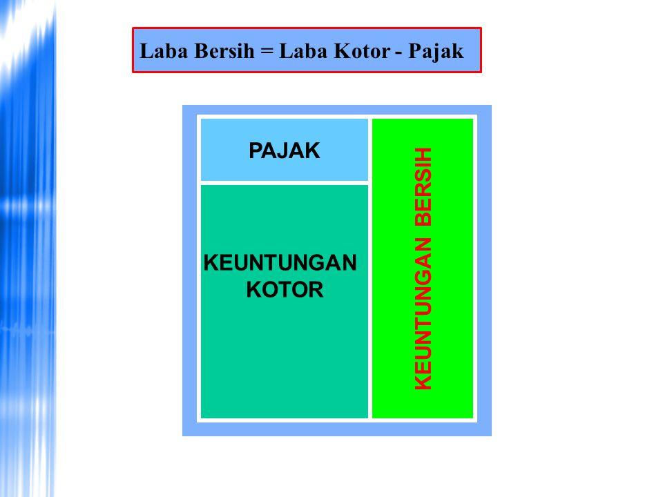 Laba Bersih = Laba Kotor - Pajak