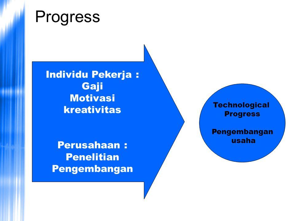 Progress Individu Pekerja : Gaji Motivasi kreativitas Perusahaan :