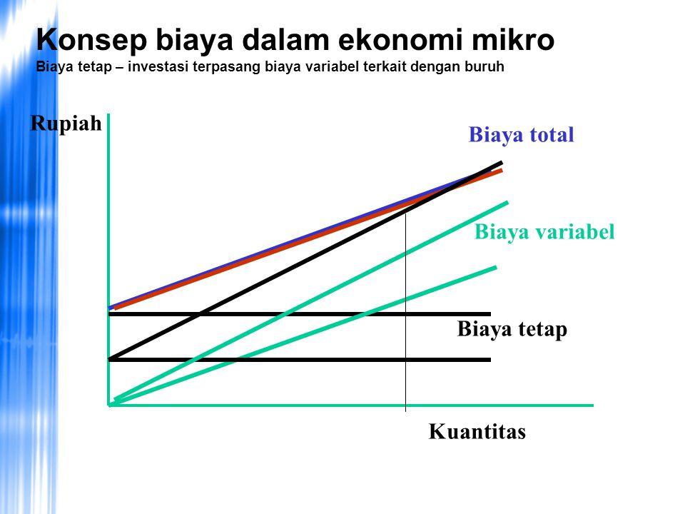 Konsep biaya dalam ekonomi mikro Biaya tetap – investasi terpasang biaya variabel terkait dengan buruh