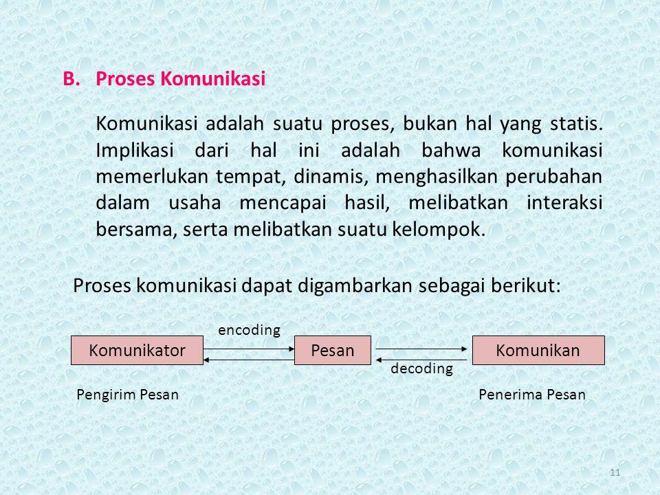 Proses komunikasi dapat digambarkan sebagai berikut: