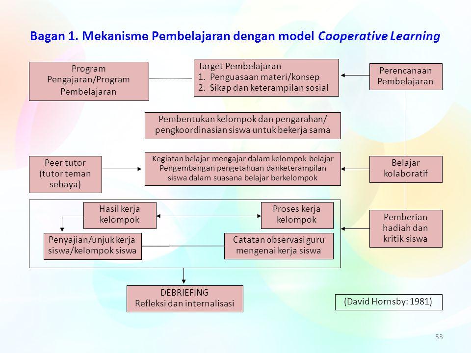 Bagan 1. Mekanisme Pembelajaran dengan model Cooperative Learning