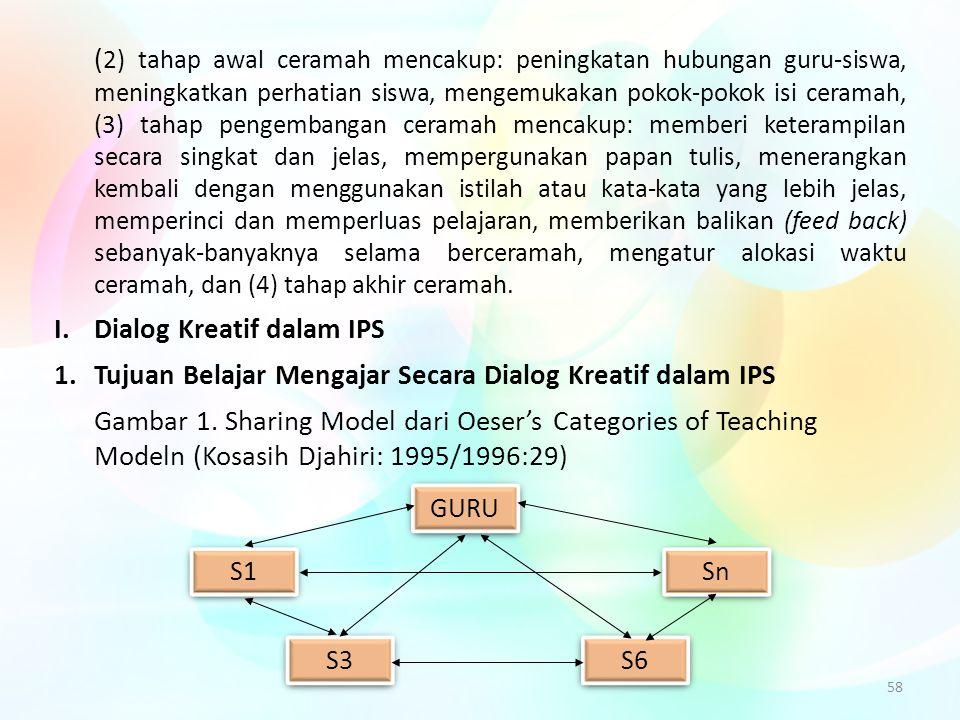 I. Dialog Kreatif dalam IPS