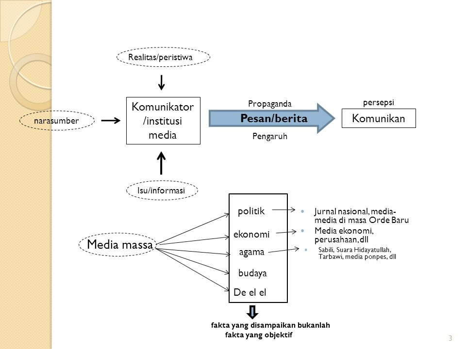 Komunikator/institusi media