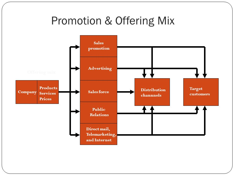Promotion & Offering Mix
