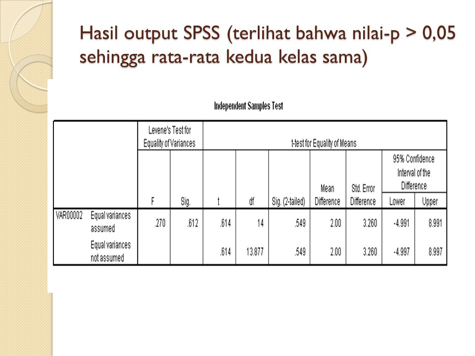 Hasil output SPSS (terlihat bahwa nilai-p > 0,05 sehingga rata-rata kedua kelas sama)