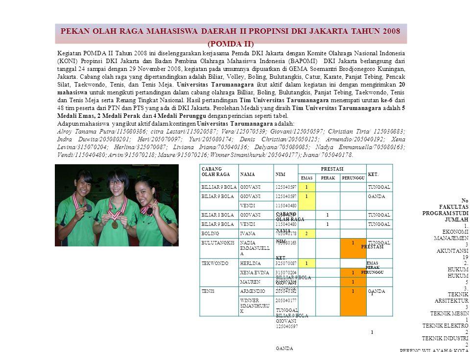 PEKAN OLAH RAGA MAHASISWA DAERAH II PROPINSI DKI JAKARTA TAHUN 2008