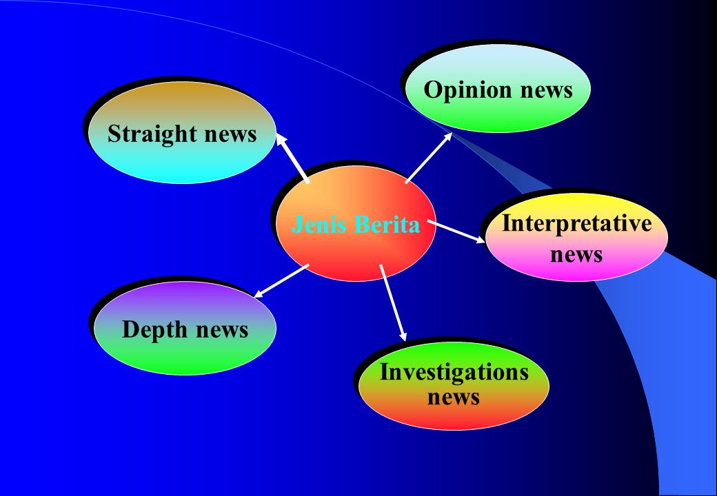 Opinion news Straight news Jenis Berita Interpretative news Depth news Investigations news
